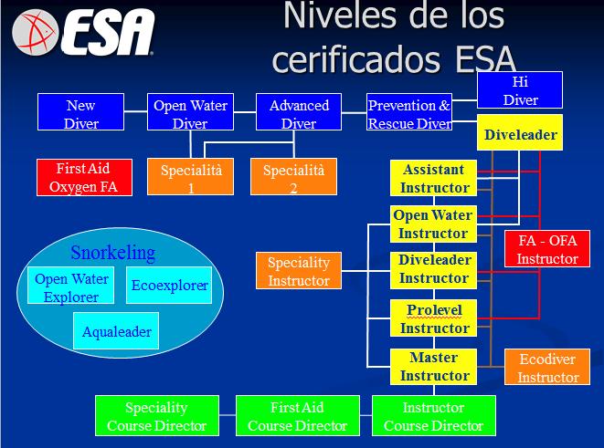 Formación ESA - BuceoAstur.com
